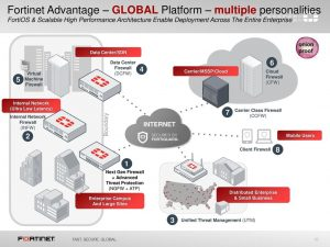 Fortinet Advantage