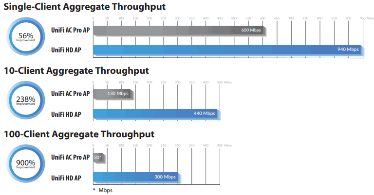 Ubiquiti Wave2 throughput