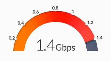 1.4Gbps speed